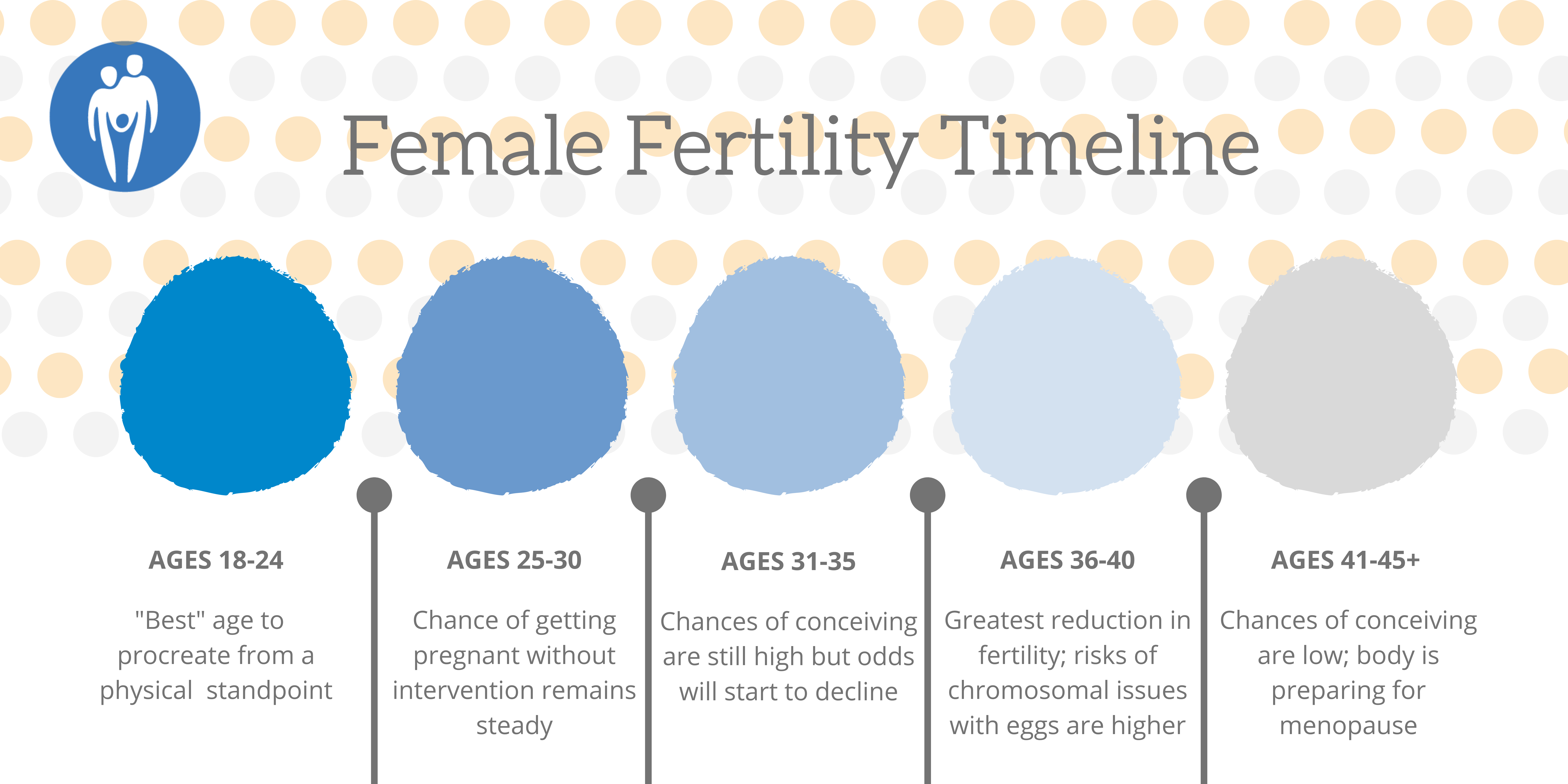 Can my Age affect my Fertility?